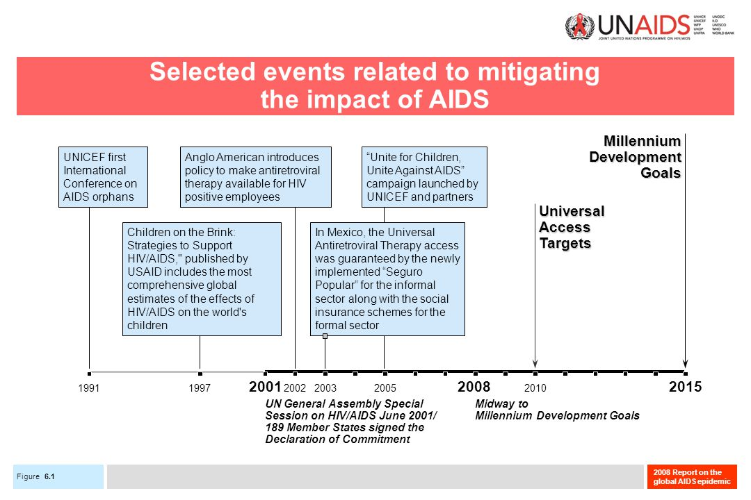 Figure 2008 Report on the global AIDS epidemic Selected events related to mitigating the impact of AIDS 200220032005201019971991 UNICEF first International Conference on AIDS orphans Children on the Brink: Strategies to Support HIV/AIDS, published by USAID includes the most comprehensive global estimates of the effects of HIV/AIDS on the world s children Unite for Children, Unite Against AIDS campaign launched by UNICEF and partners Anglo American introduces policy to make antiretroviral therapy available for HIV positive employees In Mexico, the Universal Antiretroviral Therapy access was guaranteed by the newly implemented Seguro Popular for the informal sector along with the social insurance schemes for the formal sector UniversalAccessTargets MillenniumDevelopmentGoals Midway to Millennium Development Goals UN General Assembly Special Session on HIV/AIDS June 2001/ 189 Member States signed the Declaration of Commitment 200120082015 6.1