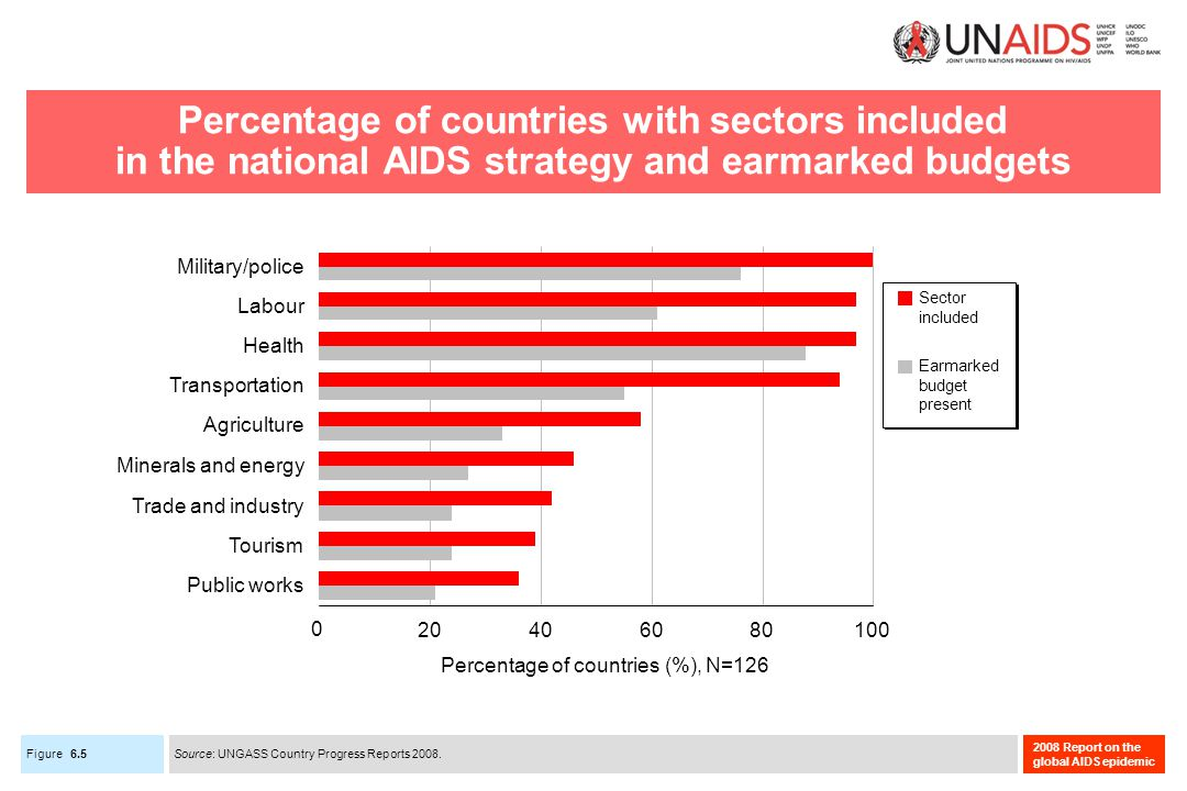 Figure 2008 Report on the global AIDS epidemic Percentage of countries with sectors included in the national AIDS strategy and earmarked budgets 6.5 Source: UNGASS Country Progress Reports 2008.