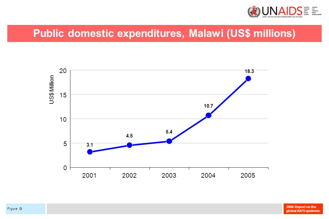 Figure 2008 Report on the global AIDS epidemic Public domestic expenditures, Malawi (US$ millions) D 4.5 5.4 10.7 3.1 18.3 5 10 15 20 20012002200320042005 US$ Million 0
