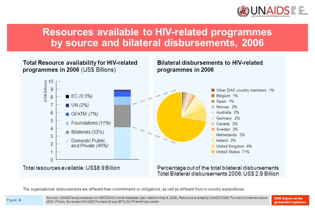 Figure 2008 Report on the global AIDS epidemic Resources available to HIV-related programmes by source and bilateral disbursements, 2006 G Sources: UNAIDS analysis based on OECD/DAC online database (last visited on May 6, 2008), Resource availability UNAIDS 2005, Funders Concerned About AIDS (FCAA), European HIV/AIDS Funders Group (EFG) for Philanthropic sector Bilateral disbursements to HIV-related programmes in 2006 Total Resource availability for HIV-related programmes in 2006 (US$ Billions) 2 5 8 6 7 0 1 3 4 9 10 UN (2%) GFATM (7%) Foundations (11%) Bilaterals (33%) Domestic Public and Private (46%) EC (0.5%) Canada 2% Belgium 1% Netherlands 3% Other DAC country members 1% Sweden 3% Spain 1% Norway 2% Australia 2% Germany 2% Ireland 3% United Kingdom 9% United States 71% (US$ Billions) Total resources available: US$8.9 BillionPercentage out of the total bilateral disbursements Total Bilateral disbursements 2006: US$ 2.9 Billion The organizational disbursements are different than commitments or obligations, as well as different from in-country expenditures