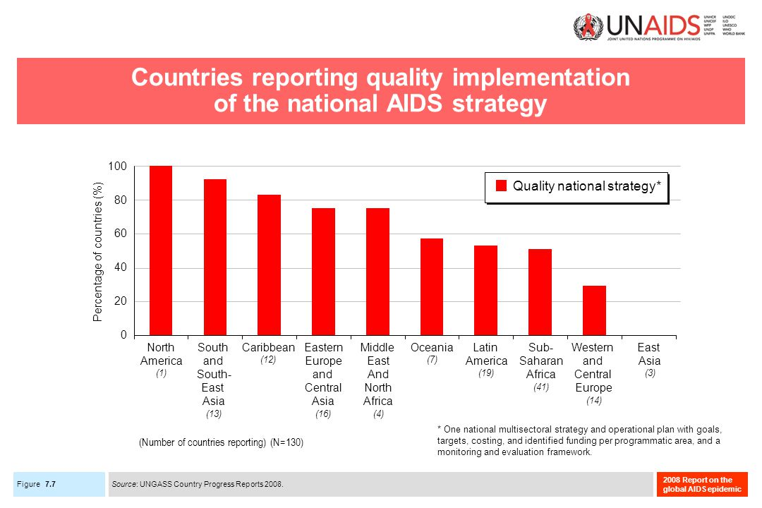 Figure 2008 Report on the global AIDS epidemic Countries reporting quality implementation of the national AIDS strategy 7.7 Source: UNGASS Country Progress Reports 2008.