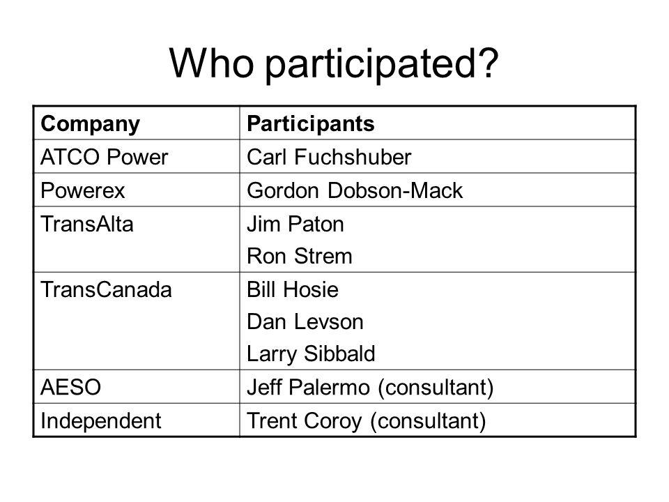 Who participated? CompanyParticipants ATCO PowerCarl Fuchshuber PowerexGordon Dobson-Mack TransAltaJim Paton Ron Strem TransCanadaBill Hosie Dan Levso