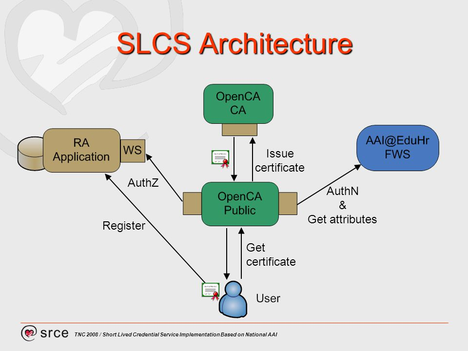 TNC 2008 / Short Lived Credential Service Implementation Based on National AAI SLCS Architecture Register Get certificate AuthN & Get attributes AuthZ Issue certificate