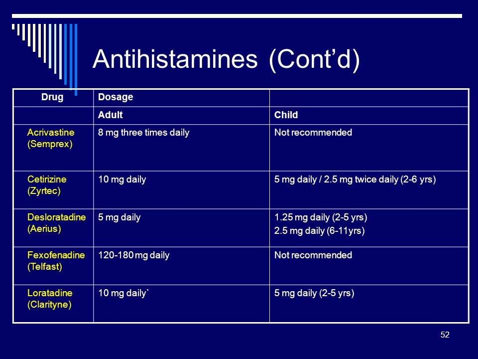 52 Antihistamines (Contd) DrugDosage AdultChild Acrivastine (Semprex) 8 mg three times dailyNot recommended Cetirizine (Zyrtec) 10 mg daily5 mg daily