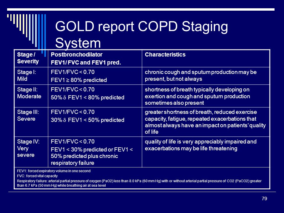 79 GOLD report COPD Staging System Stage / Severity Postbronchodilator FEV1/ FVC and FEV1 pred. Characteristics Stage I: Mild FEV1/FVC < 0.70 FEV1 80%