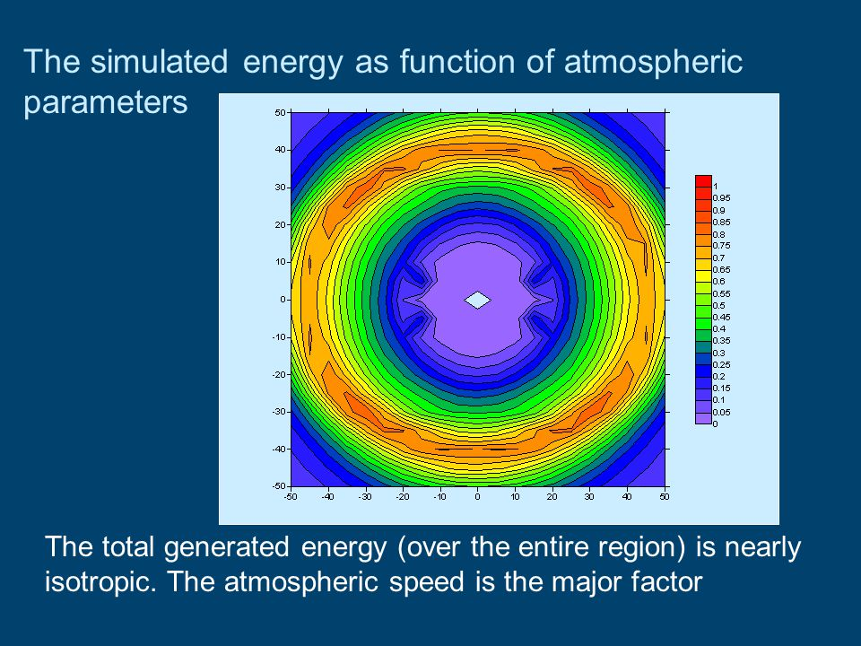 The total generated energy (over the entire region) is nearly isotropic. The atmospheric speed is the major factor The simulated energy as function of