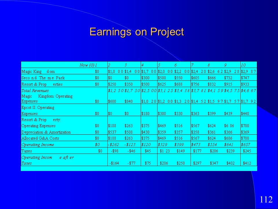 112 Earnings on Project