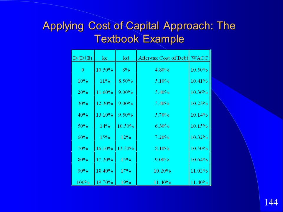 144 Applying Cost of Capital Approach: The Textbook Example