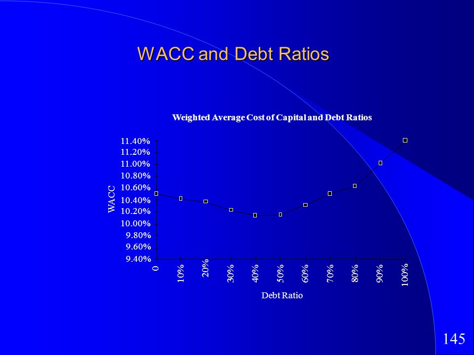 145 WACC and Debt Ratios Weighted Average Cost of Capital and Debt Ratios Debt Ratio WACC 9.40% 9.60% 9.80% 10.00% 10.20% 10.40% 10.60% 10.80% 11.00% 11.20% 11.40% 0 10% 20% 30%40%50%60%70%80%90% 100%
