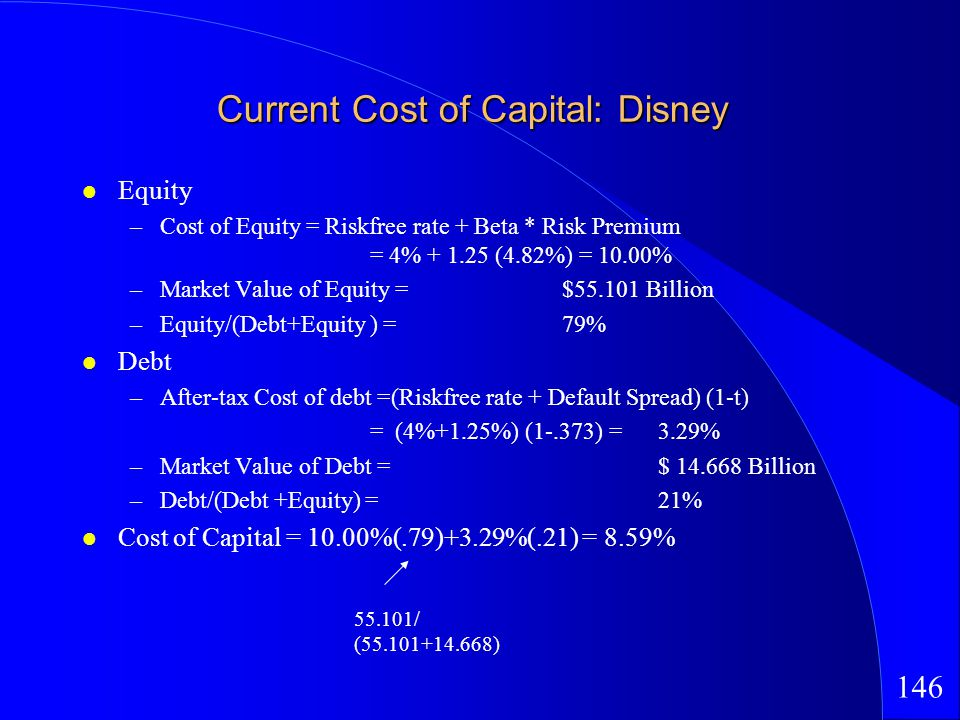 146 Current Cost of Capital: Disney Equity –Cost of Equity = Riskfree rate + Beta * Risk Premium = 4% + 1.25 (4.82%) = 10.00% –Market Value of Equity = $55.101 Billion –Equity/(Debt+Equity ) =79% Debt –After-tax Cost of debt =(Riskfree rate + Default Spread) (1-t) = (4%+1.25%) (1-.373) =3.29% –Market Value of Debt =$ 14.668 Billion –Debt/(Debt +Equity) =21% Cost of Capital = 10.00%(.79)+3.29%(.21) = 8.59% 55.101/ (55.101+14.668)