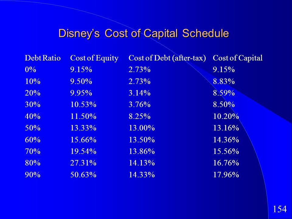 154 Disneys Cost of Capital Schedule Debt RatioCost of EquityCost of Debt (after-tax)Cost of Capital 0%9.15%2.73%9.15% 10%9.50%2.73%8.83% 20%9.95%3.14