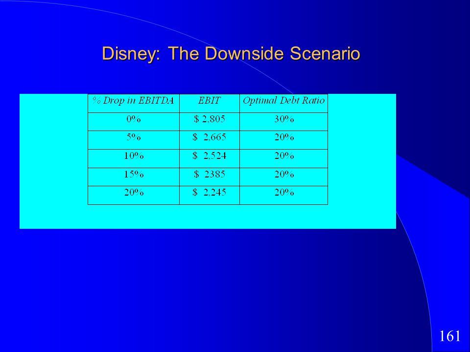 161 Disney: The Downside Scenario