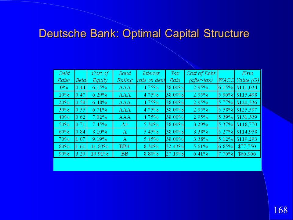 168 Deutsche Bank: Optimal Capital Structure