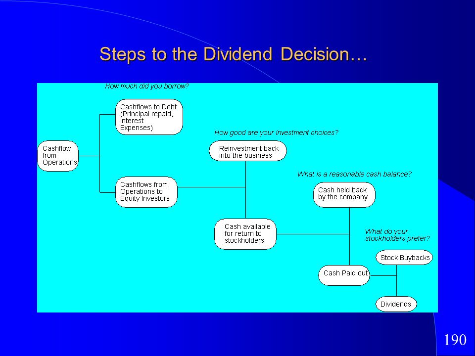 190 Steps to the Dividend Decision…