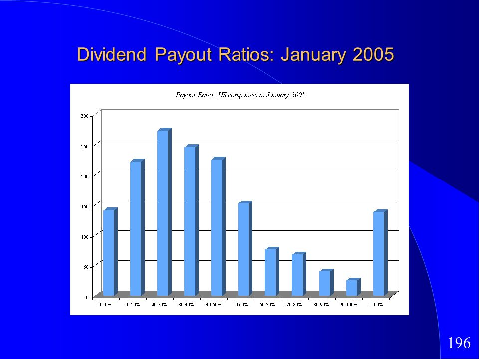 196 Dividend Payout Ratios: January 2005