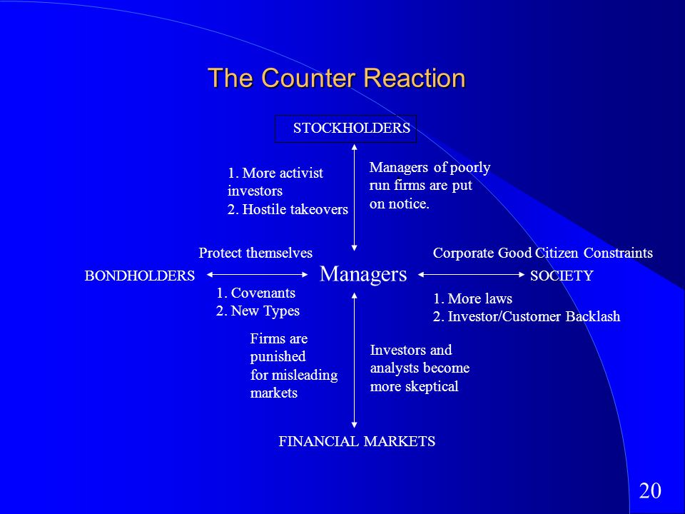 20 The Counter Reaction STOCKHOLDERS Managers of poorly run firms are put on notice.
