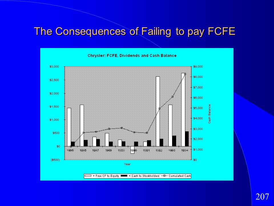 207 The Consequences of Failing to pay FCFE