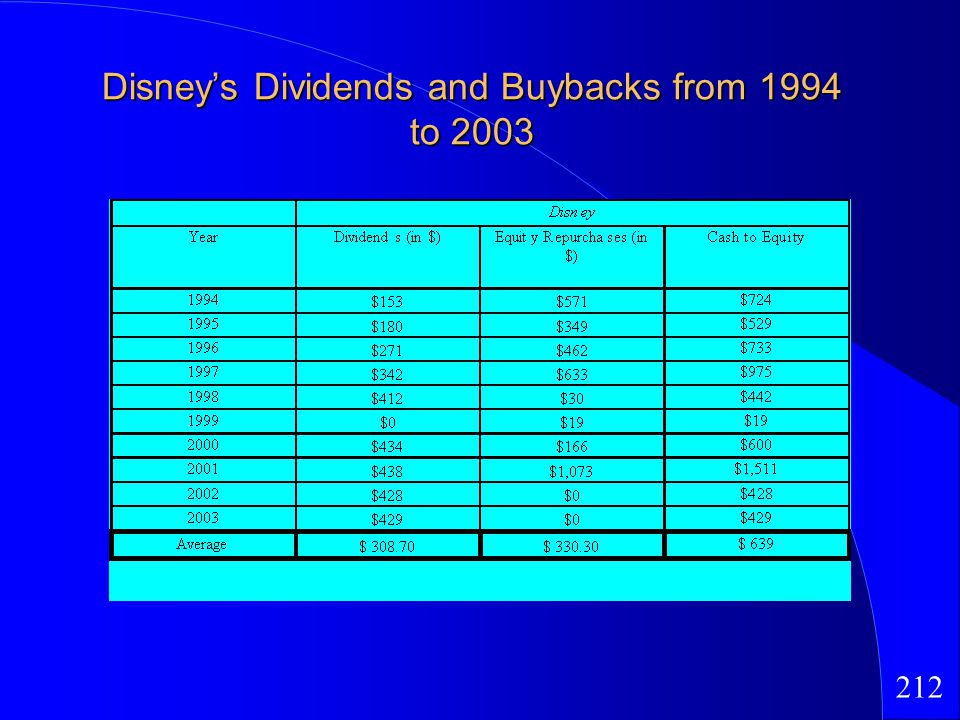 212 Disneys Dividends and Buybacks from 1994 to 2003
