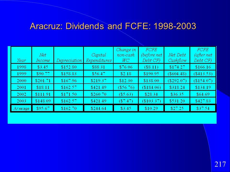 217 Aracruz: Dividends and FCFE: 1998-2003
