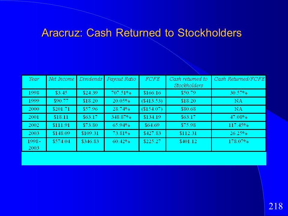 218 Aracruz: Cash Returned to Stockholders