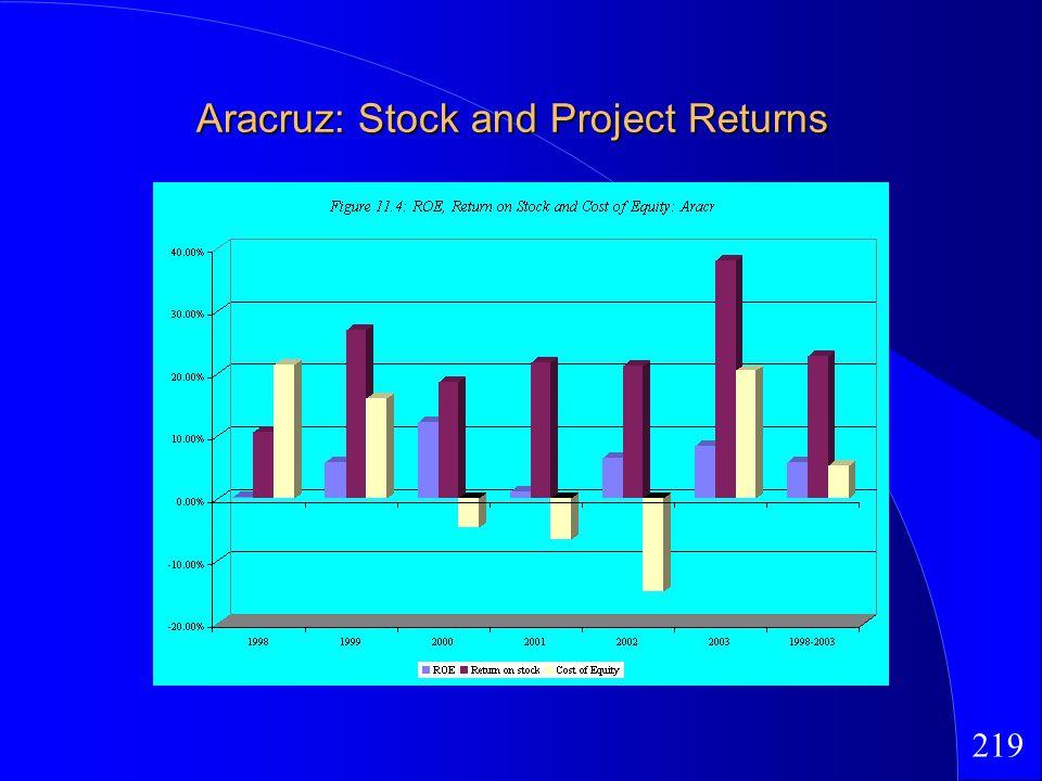 219 Aracruz: Stock and Project Returns