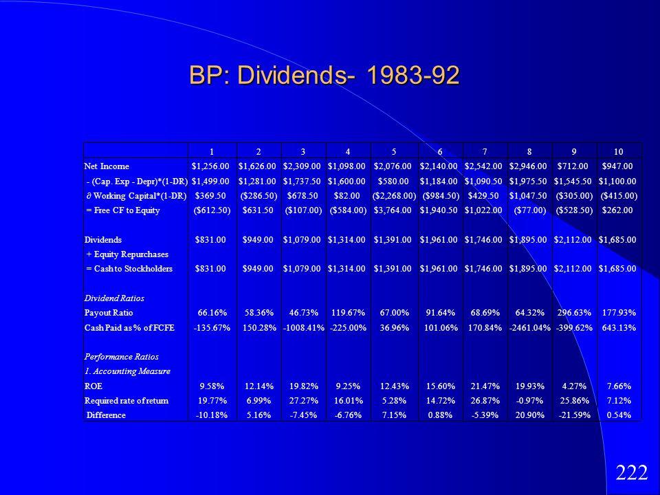 222 BP: Dividends- 1983-92 12345678910 Net Income$1,256.00$1,626.00$2,309.00$1,098.00$2,076.00$2,140.00$2,542.00$2,946.00$712.00$947.00 - (Cap. Exp -