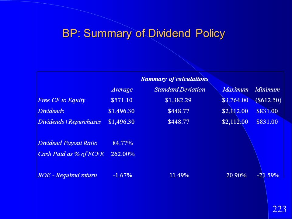 223 BP: Summary of Dividend Policy Summary of calculations AverageStandard DeviationMaximumMinimum Free CF to Equity$571.10$1,382.29$3,764.00($612.50) Dividends$1,496.30$448.77$2,112.00$831.00 Dividends+Repurchases$1,496.30$448.77$2,112.00$831.00 Dividend Payout Ratio84.77% Cash Paid as % of FCFE262.00% ROE - Required return-1.67%11.49%20.90%-21.59%