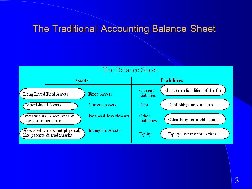 3 The Traditional Accounting Balance Sheet