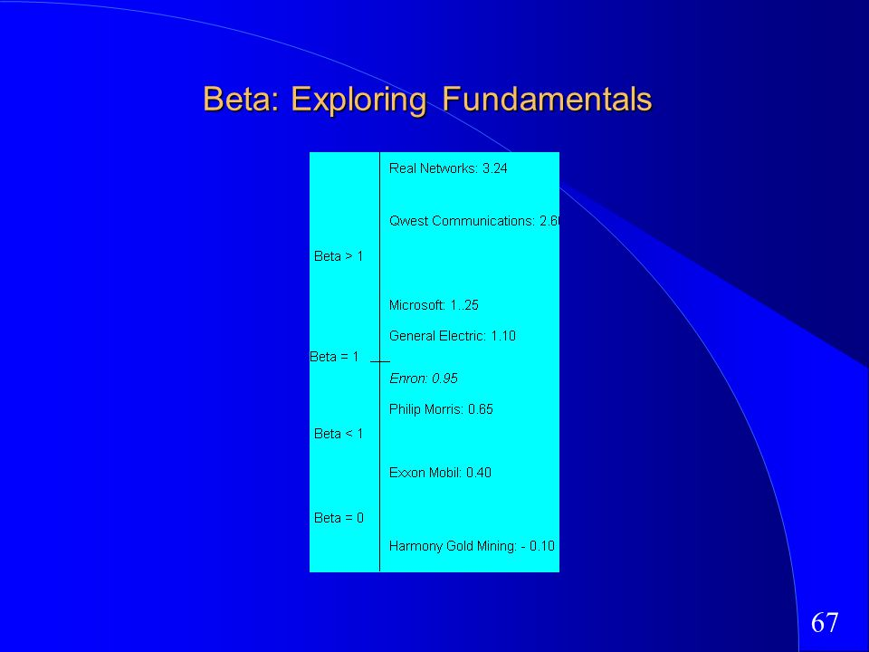 67 Beta: Exploring Fundamentals