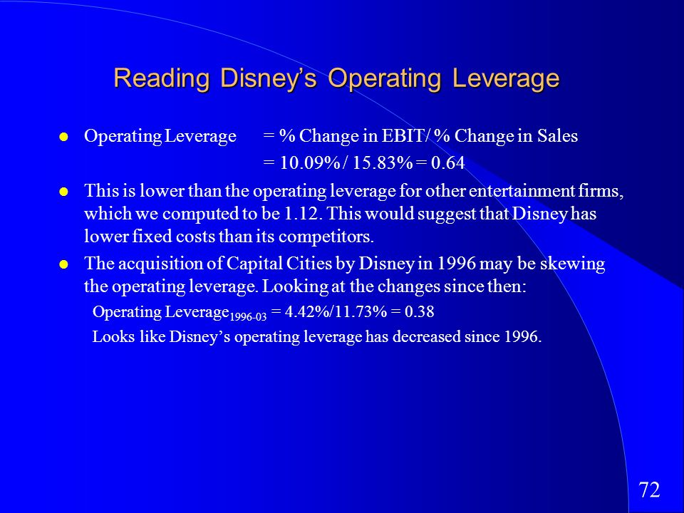 72 Reading Disneys Operating Leverage Operating Leverage = % Change in EBIT/ % Change in Sales = 10.09% / 15.83% = 0.64 This is lower than the operating leverage for other entertainment firms, which we computed to be 1.12.