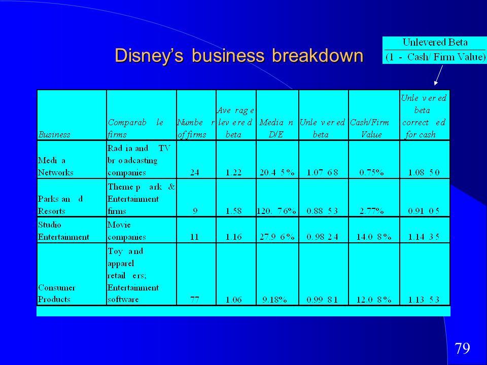 79 Disneys business breakdown