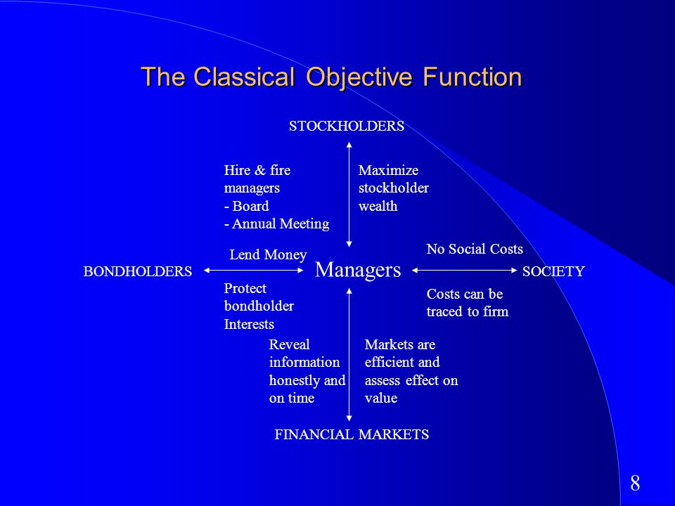 8 The Classical Objective Function STOCKHOLDERS Maximize stockholder wealth Hire & fire managers - Board - Annual Meeting BONDHOLDERS Lend Money Protect bondholder Interests FINANCIAL MARKETS SOCIETY Managers Reveal information honestly and on time Markets are efficient and assess effect on value No Social Costs Costs can be traced to firm