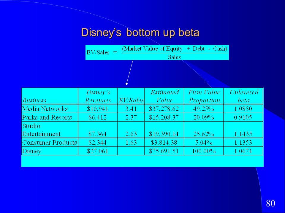 80 Disneys bottom up beta
