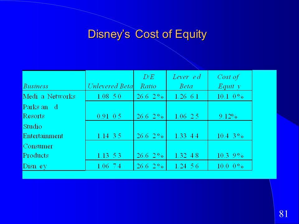 81 Disneys Cost of Equity