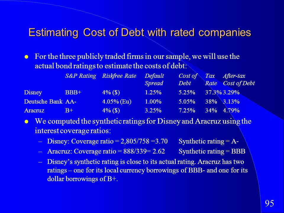 95 Estimating Cost of Debt with rated companies For the three publicly traded firms in our sample, we will use the actual bond ratings to estimate the costs of debt: S&P RatingRiskfree RateDefault Cost of Tax After-tax SpreadDebtRateCost of Debt DisneyBBB+4% ($)1.25%5.25%37.3%3.29% Deutsche BankAA-4.05% (Eu) 1.00%5.05%38%3.13% Aracruz B+4% ($)3.25%7.25%34%4.79% We computed the synthetic ratings for Disney and Aracruz using the interest coverage ratios: –Disney: Coverage ratio = 2,805/758 =3.70Synthetic rating = A- –Aracruz: Coverage ratio = 888/339= 2.62Synthetic rating = BBB –Disneys synthetic rating is close to its actual rating.