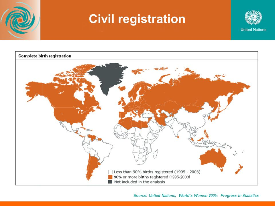 Civil registration Source: United Nations, Worlds Women 2005: Progress in Statistics