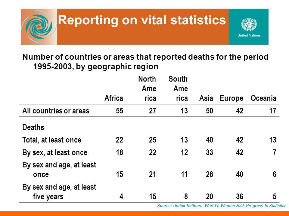 Reporting on vital statistics Source: United Nations, Worlds Women 2005 Progress in Statistics Number of countries or areas that reported deaths for the period 1995-2003, by geographic region Africa North Ame rica South Ame ricaAsiaEuropeOceania All countries or areas552713504217 Deaths Total, at least once222513404213 By sex, at least once18221233427 By sex and age, at least once15211128406 By sex and age, at least five years415820365