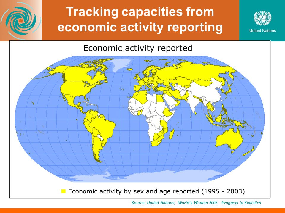 Tracking capacities from economic activity reporting Source: United Nations, Worlds Women 2005: Progress in Statistics