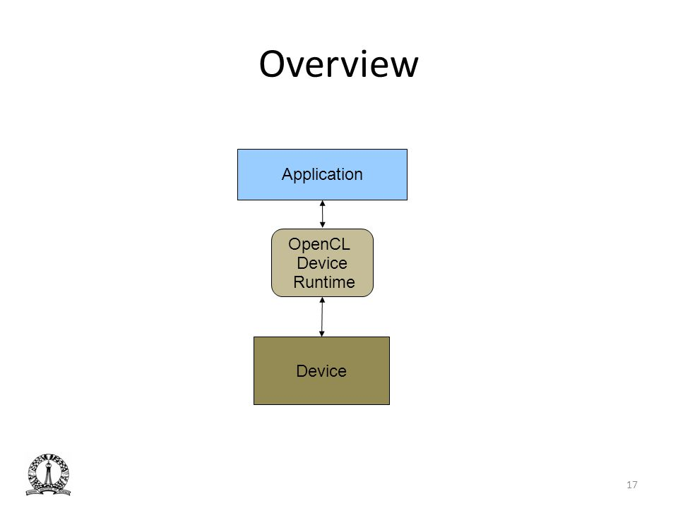 Overview OpenCL Device Runtime Device Application 17