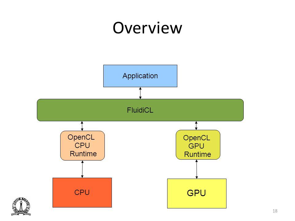 Overview OpenCL CPU Runtime CPU FluidiCL Application OpenCL GPU Runtime GPU 18