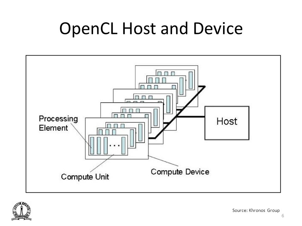 OpenCL Host and Device 6 Source: Khronos Group