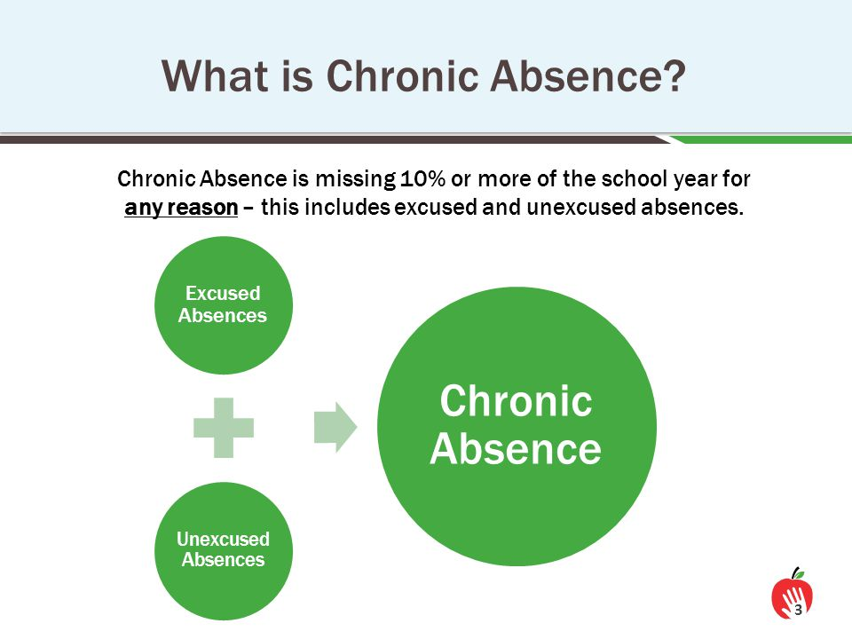 What is Chronic Absence? Excused Absences Unexcused Absences Chronic Absence Chronic Absence is missing 10% or more of the school year for any reason