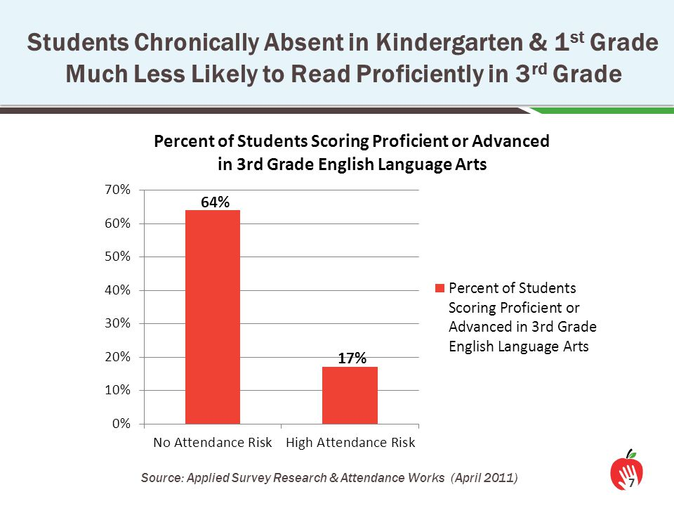 7 Students Chronically Absent in Kindergarten & 1 st Grade Much Less Likely to Read Proficiently in 3 rd Grade Source: Applied Survey Research & Atten