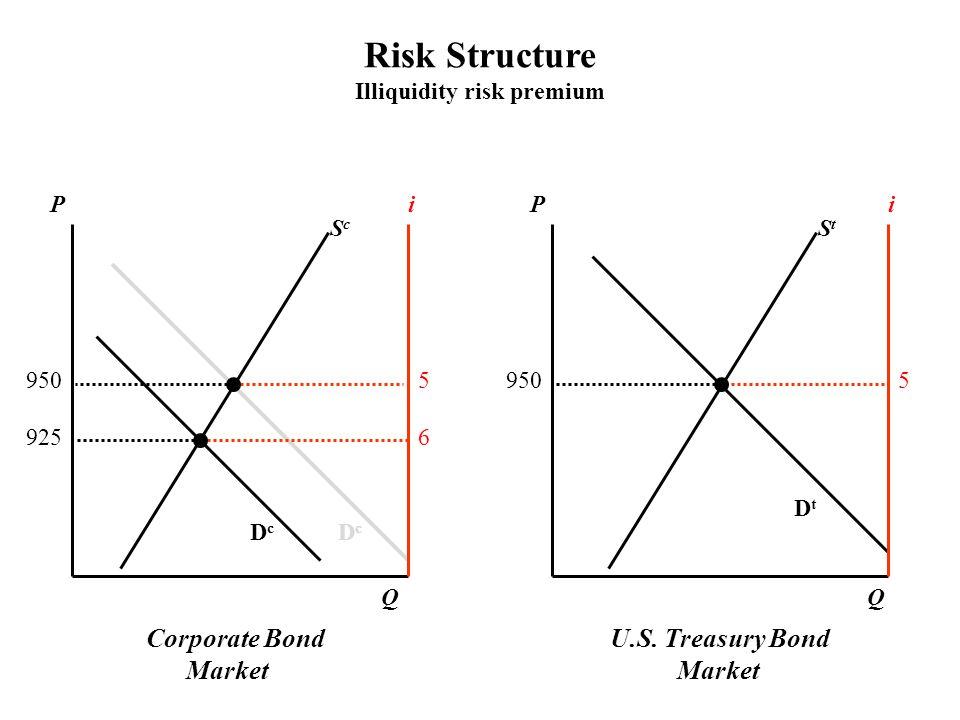 Corporate Bond Market U.S. Treasury Bond Market PPii ScSc StSt DcDc DcDc QQ 9505 5 6925 DtDt Risk Structure Illiquidity risk premium