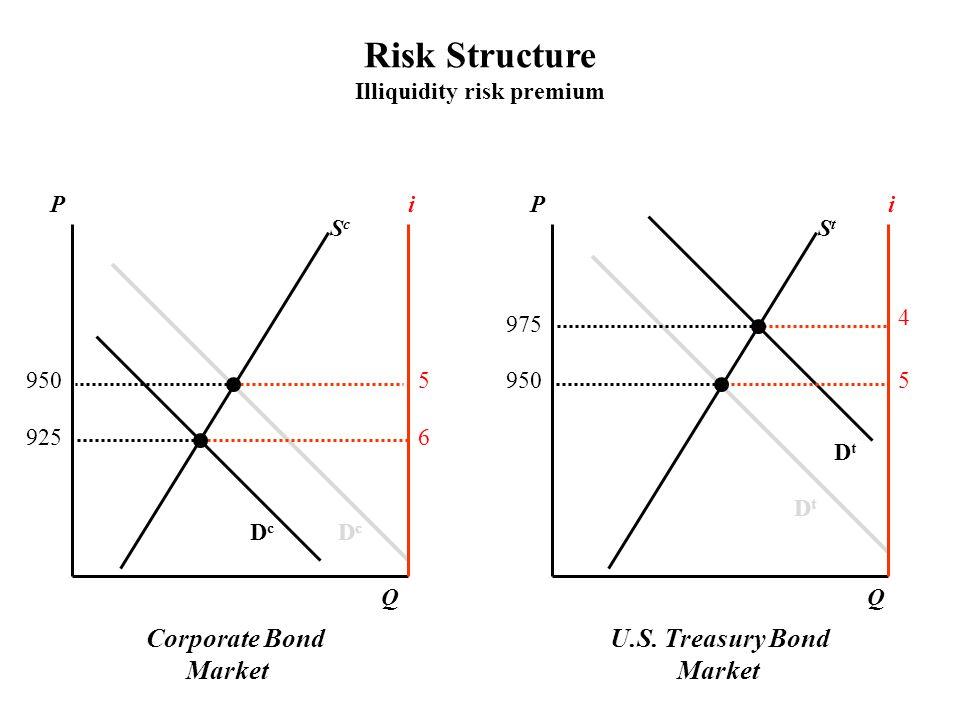 Corporate Bond Market U.S. Treasury Bond Market PPii ScSc StSt DcDc DcDc DtDt DtDt QQ 9505 5 6 4 975 925 Risk Structure Illiquidity risk premium