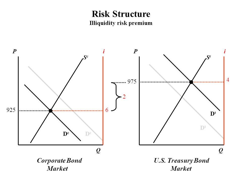 Corporate Bond Market U.S. Treasury Bond Market PPii ScSc StSt DcDc DcDc DtDt DtDt QQ 6 4 975 925 2 Risk Structure Illiquidity risk premium