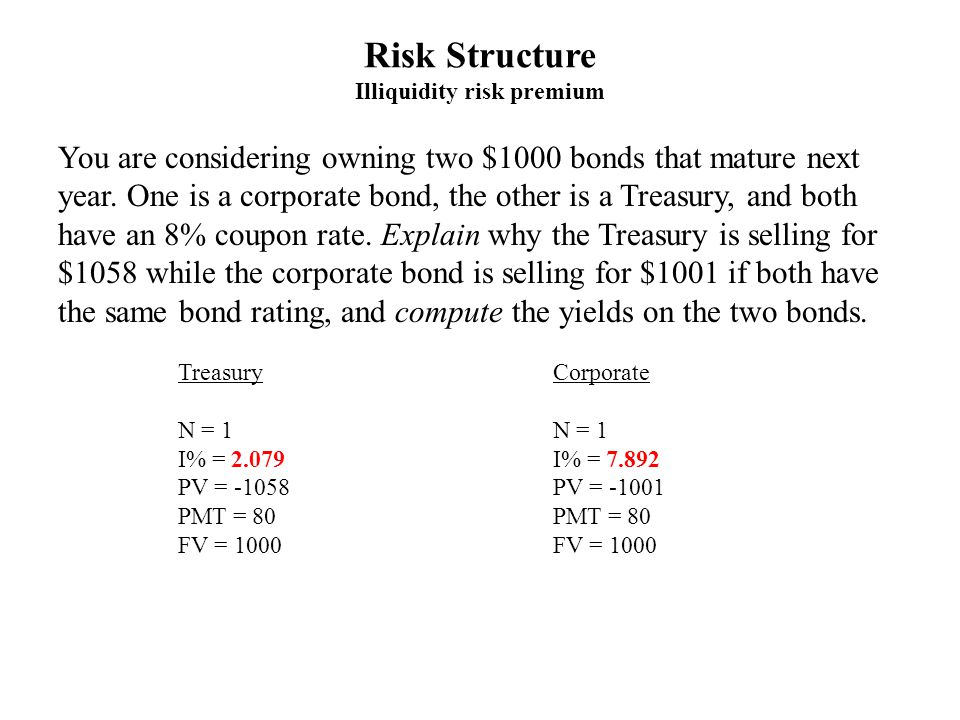 Risk Structure Illiquidity risk premium Treasury N = 1 I% = 2.079 PV = -1058 PMT = 80 FV = 1000 Corporate N = 1 I% = 7.892 PV = -1001 PMT = 80 FV = 1000 You are considering owning two $1000 bonds that mature next year.