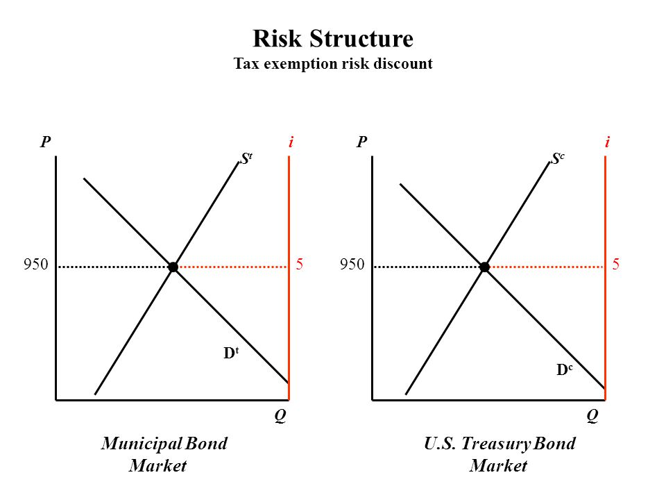 Municipal Bond Market U.S.