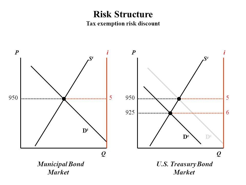 U.S. Treasury Bond Market PPii ScSc StSt DcDc DcDc QQ 9505 5 6925 DtDt Risk Structure Tax exemption risk discount Municipal Bond Market