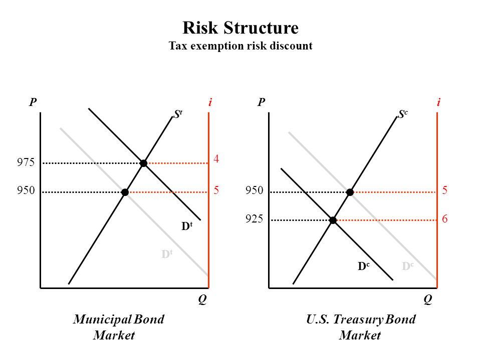 U.S. Treasury Bond Market PPii ScSc StSt DcDc DcDc DtDt DtDt QQ 9505 5 6 4 975 925 Risk Structure Tax exemption risk discount Municipal Bond Market